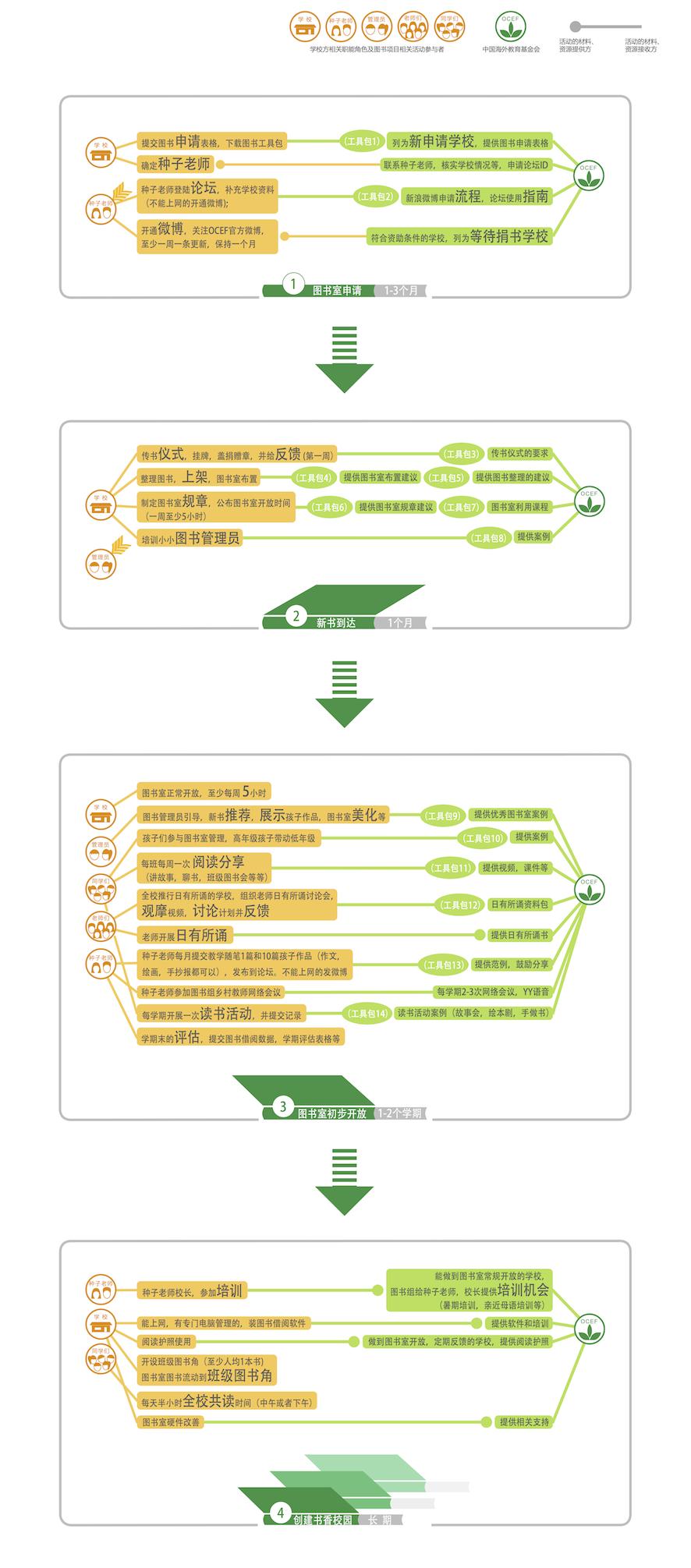 图书项目流程